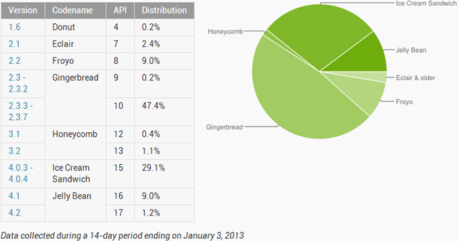 Android OS distribution chart for December 2012 is now available