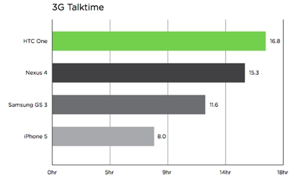HTC One has one of the longest battery life