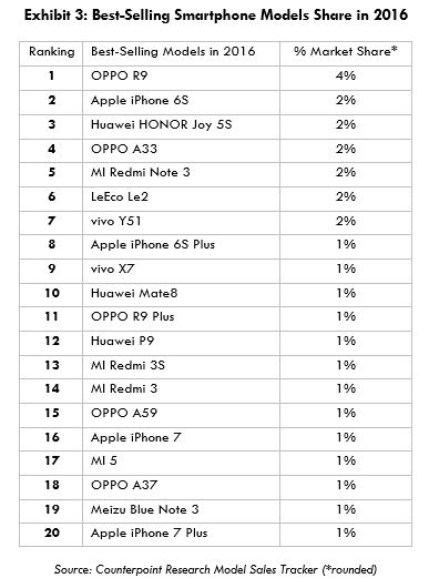 Oppo R9 crowned as the top-selling smartphone in China last year