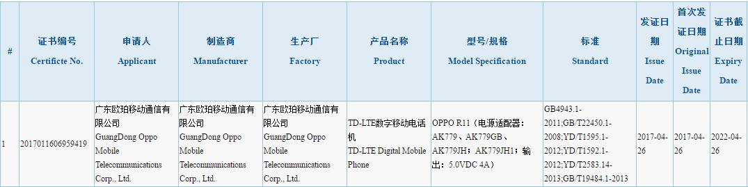 Oppo R11 had been certified by Chinese 3C authority