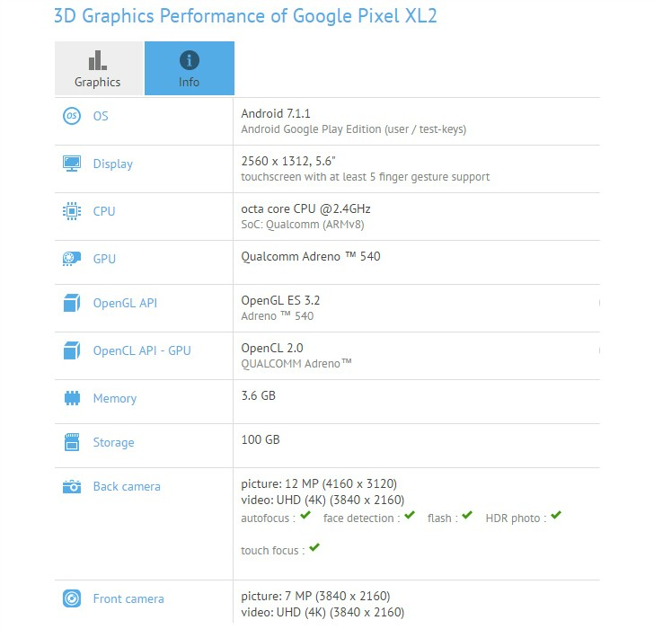 Google Pixel XL 2 has been spotted at GFXBench