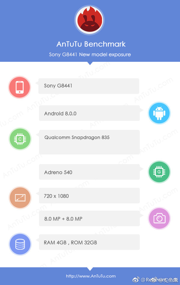 Sony G8441 has been benchmarked by AnTuTu
