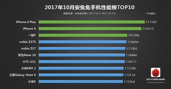 AnTuTu Top 10 October 2017
