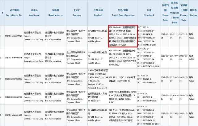 HTC 2Q4R400 3C Certification - HTC Ocean Harmony
