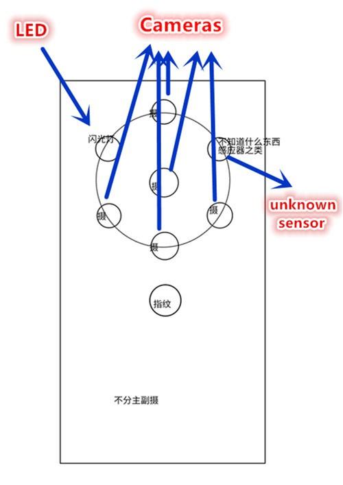 Nokia-penta-lens-prototype-scheme