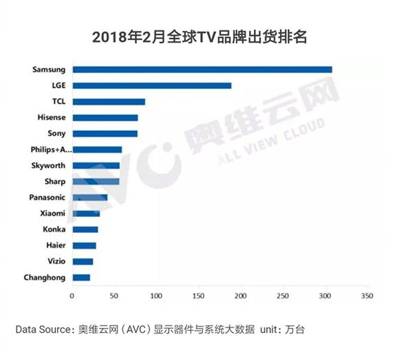 Xiaomi Rank Amongst The Top 10 TV Manufacturers Globally