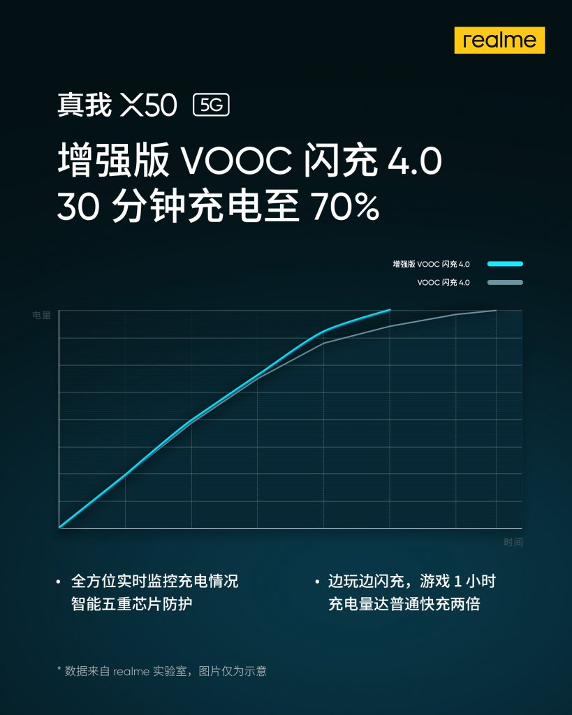 Realme X50 VOOC 4.0 Flash Charge