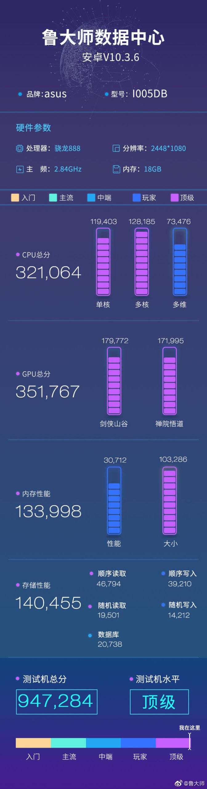 ASUS ROG Phone 5 Master Lu Benchmarks