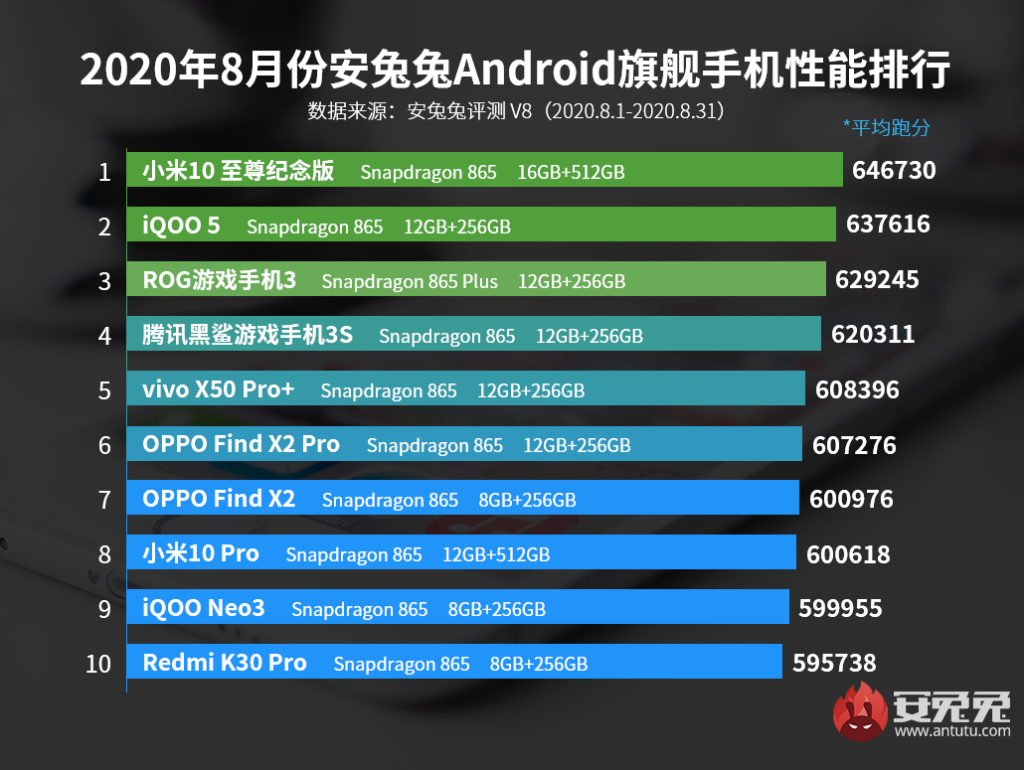 AnTuTu Top 10 Best Performing Flagship Phones for August
