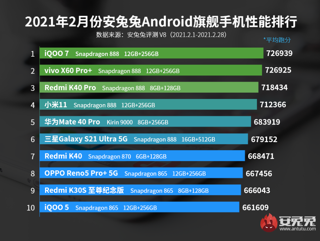 AnTuTu Top 10 Best Performing Flagship Phones for February 2021