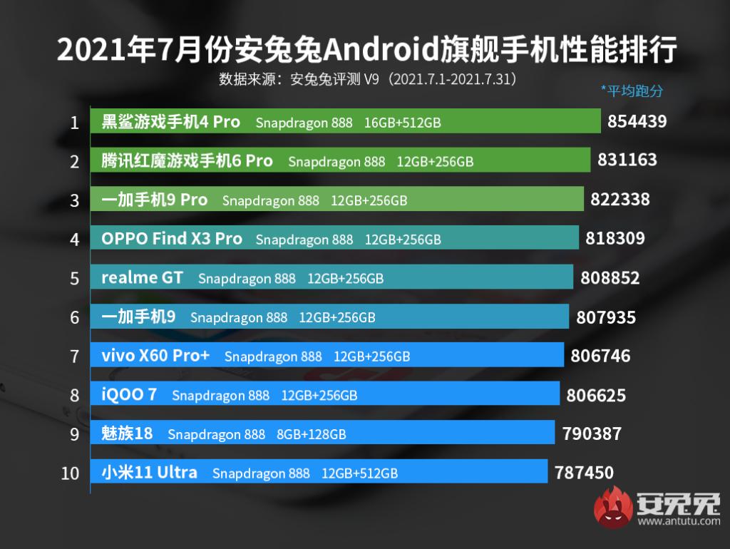 AnTuTu Top 10 Best Performing Flagship Phones for July 2021