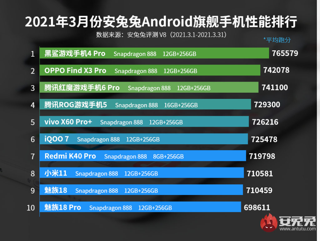 AnTuTu Top 10 Best Performing Flagship Phones for March 2021
