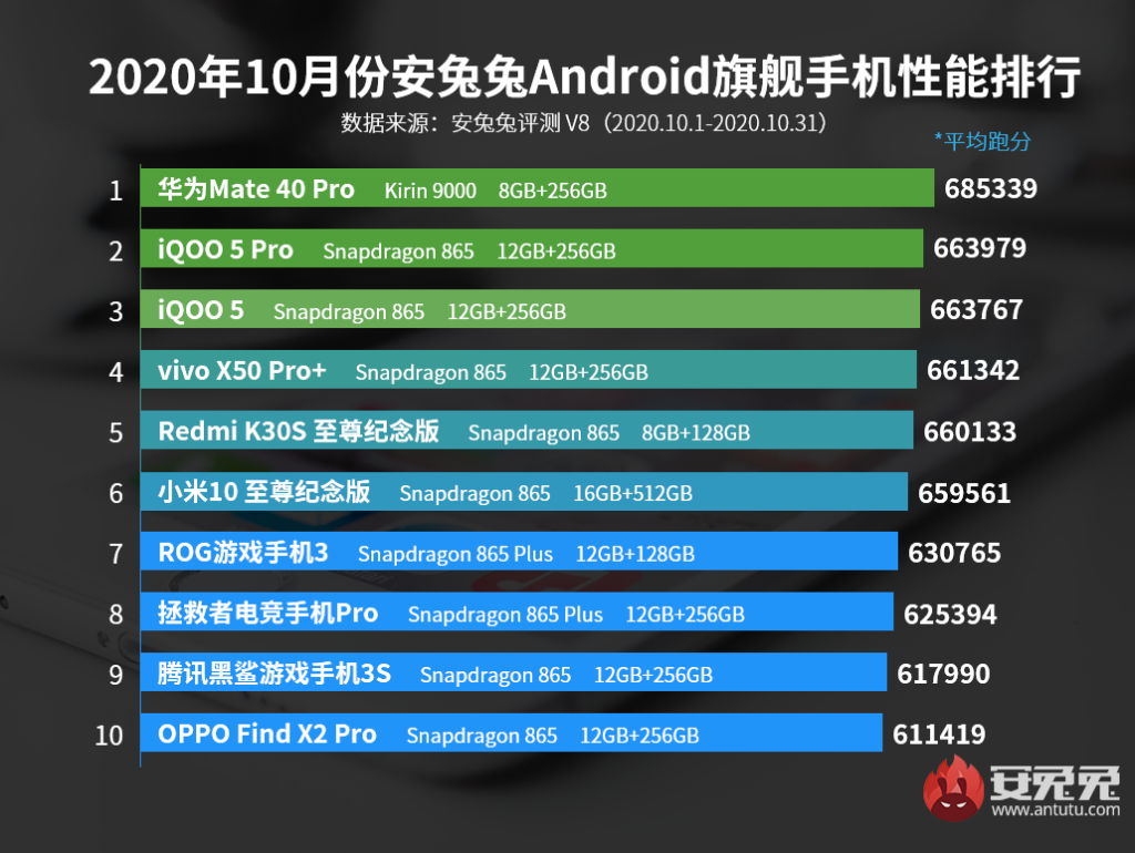 AnTuTu Top 10 Best Performing Flagship Phones for October