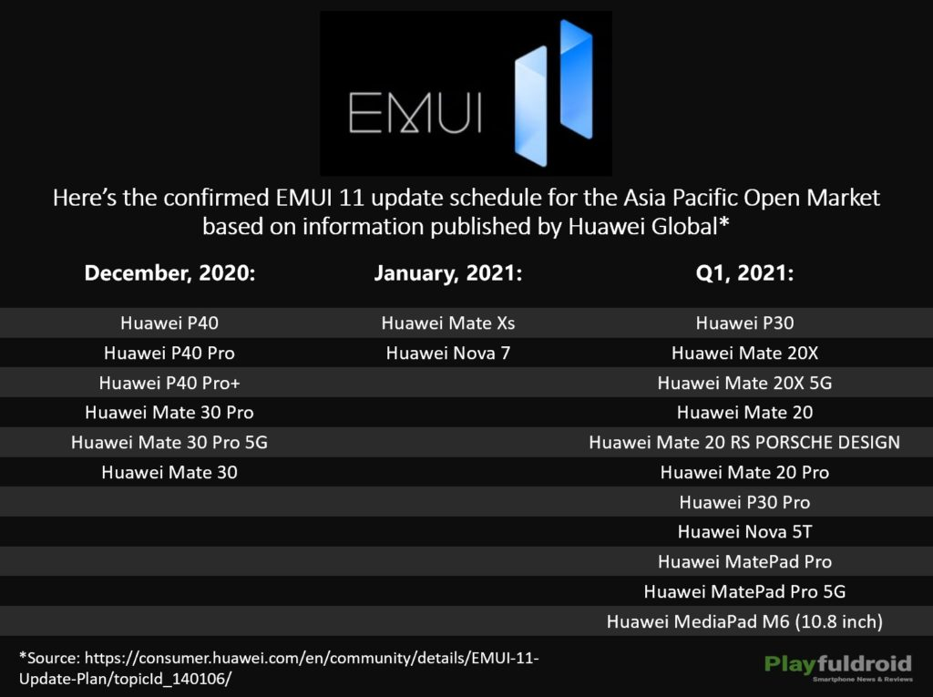 EMUI 11 Update Schedule for Asia Pacific
