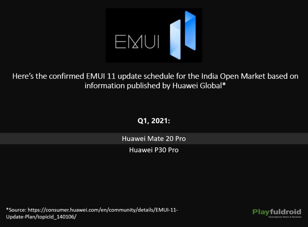 EMUI 11 Update Schedule for India