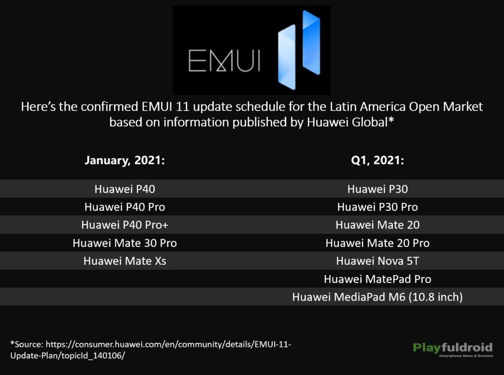 EMUI 11 Update Schedule for Latin America