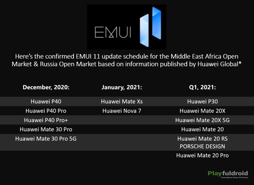 EMUI 11 Update Schedule for Middle East