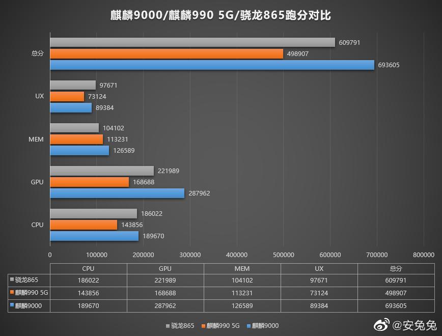 Huawei Mate 40 Pro with Kirin 9000 5G at AnTuTu-