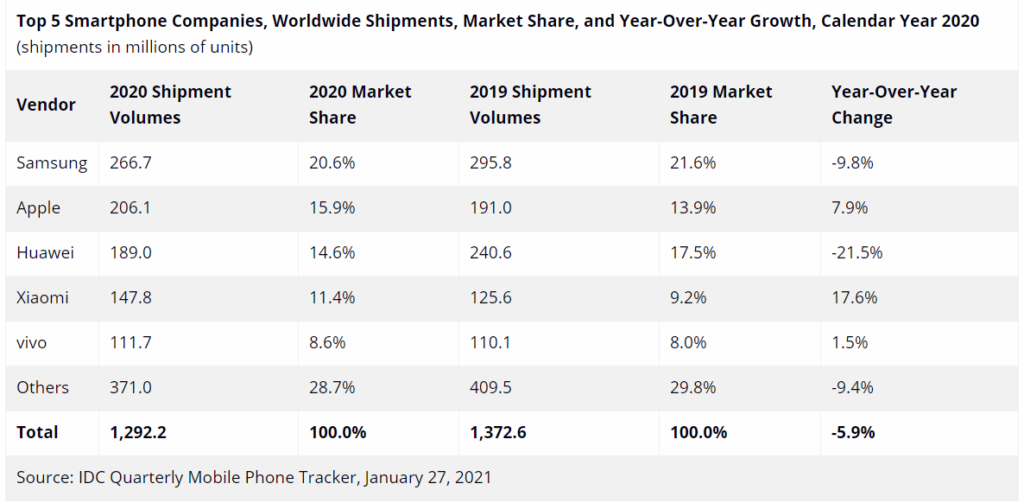IDC Smartphone Shipments for Year 2020