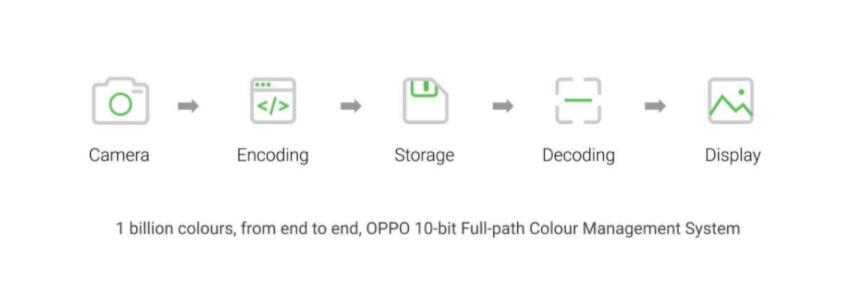 OPPO 10-bit Full-path Colour Management