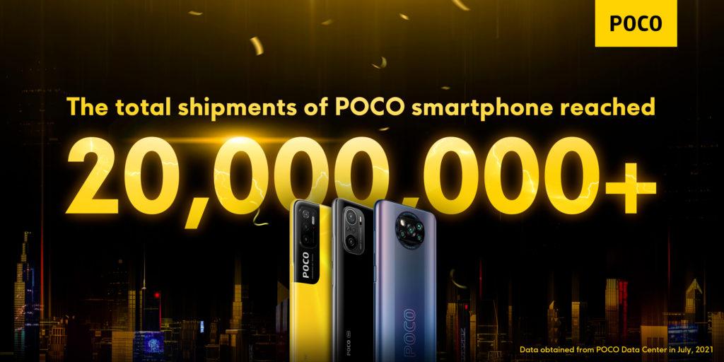 POCO 20 Million Global Shipment Milestone