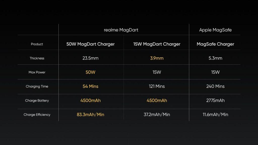 Realme MagDart Vs Apple MagSafe