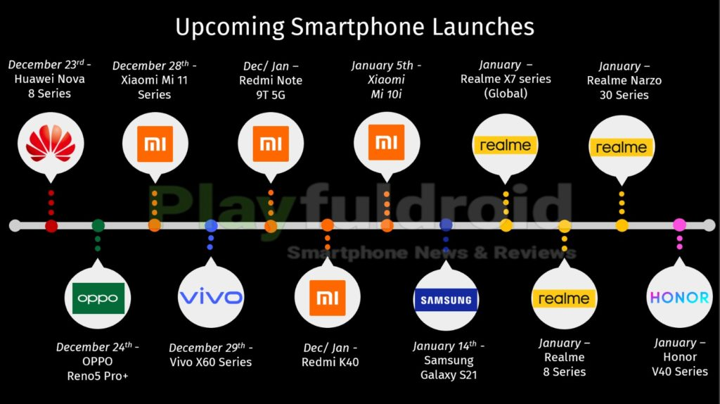 Upcoming Smartphone Launches for the month of December 2020 & January 2021 Updated