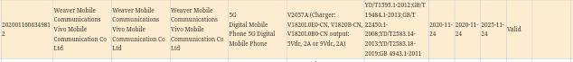 Vivo V2057A 3C certification