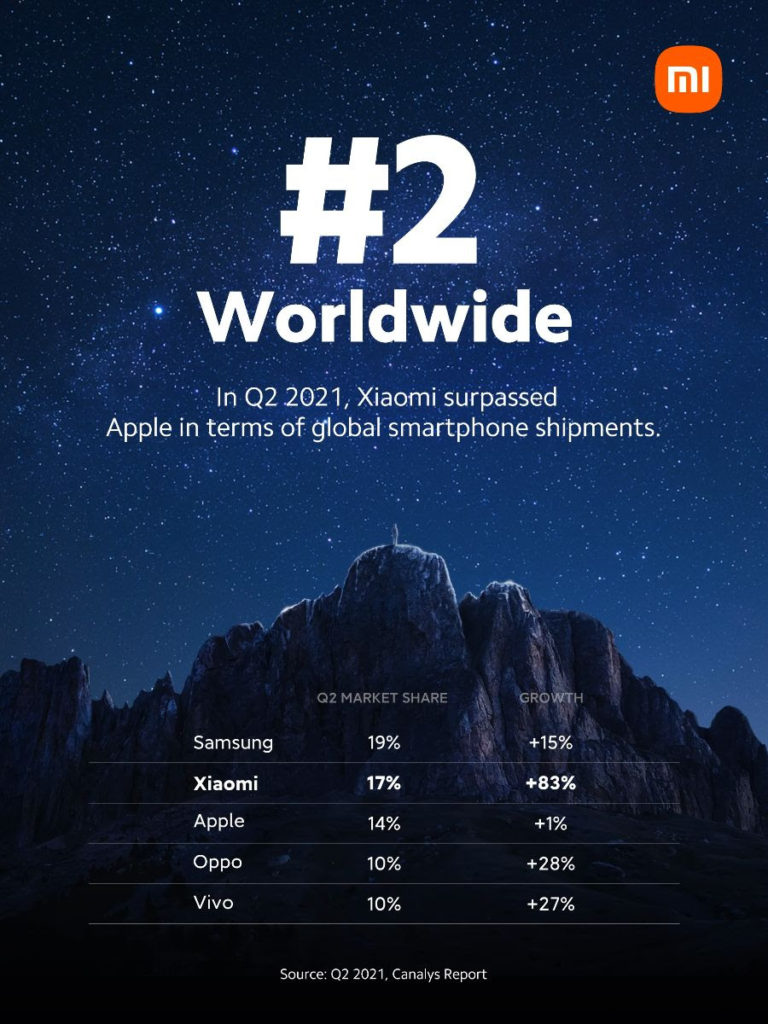 Xiaomi Is Now The Second Largest Smartphone Vendor