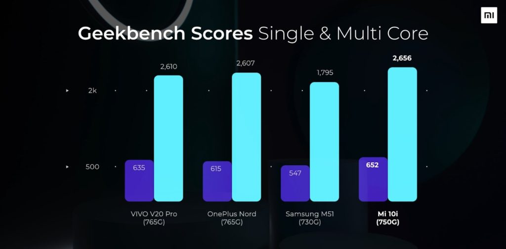 Xiaomi Mi 10i Geekbench Scores