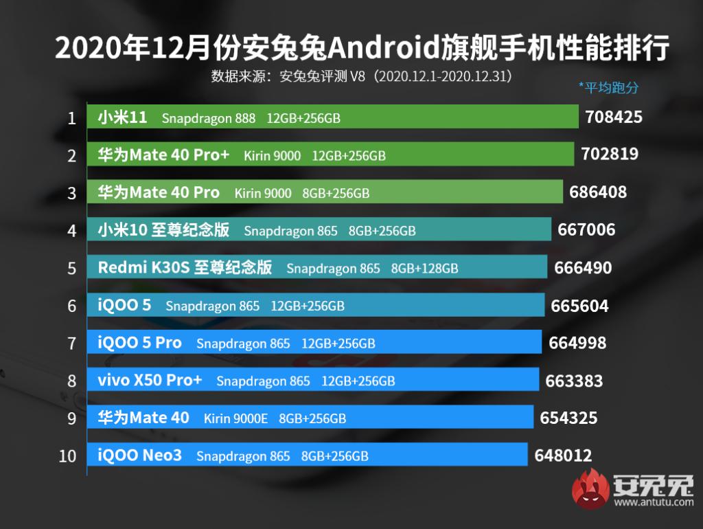 Xiaomi Mi 11 AnTuTu Benchmark Score